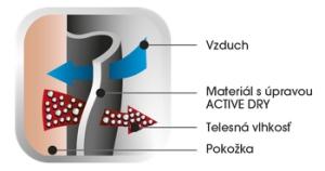 LIPOELASTIC-active- dry